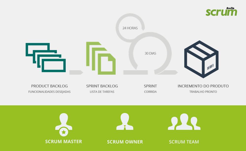 brazip-scrum-metodologia