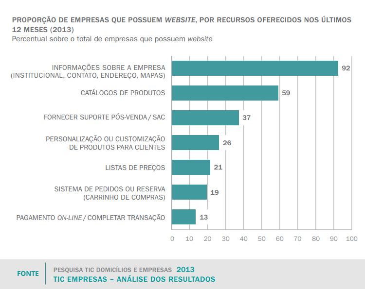 Pesquisa sobre o uso das Tecnologias de Informação e Comunicação no Brasil - TIC Domicílios e Empresas 2013