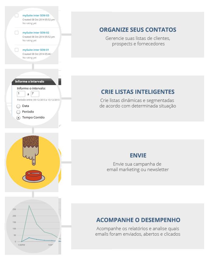 Gerencie seus contatos, crie listas inteligentes e envie emails segmentados